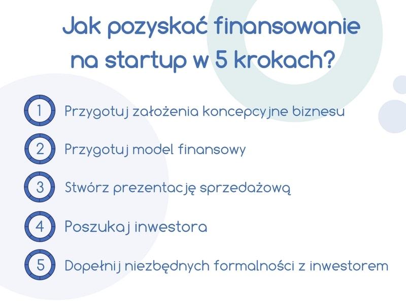 Finansowanie dla startupu